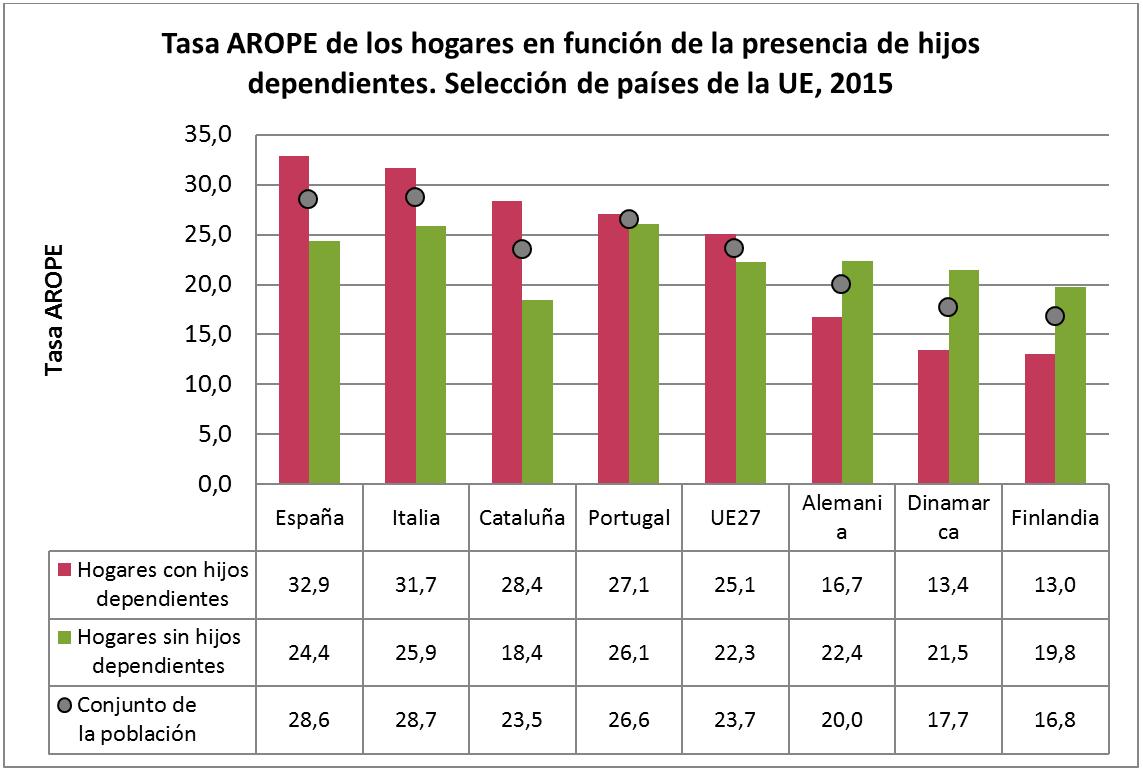 Tasa AROPE de los hogares en función de la presencia de hijos dependientes. Selección de países de la UE, 2015